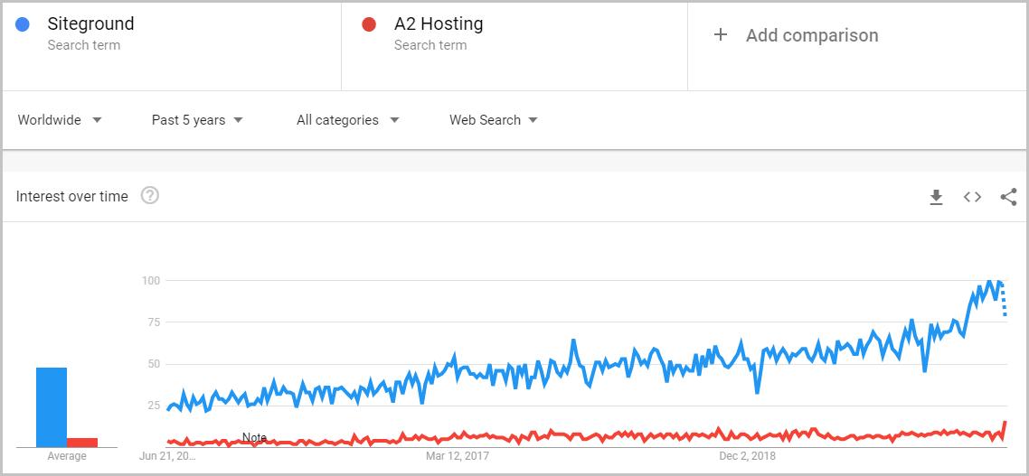 Siteground vs A2 Hosting